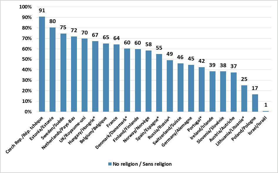 no religion survey