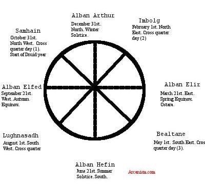 Druid Wheel