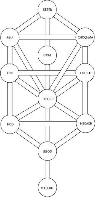 Kabbalah - Tree of LIfe. Image from Wikipedia